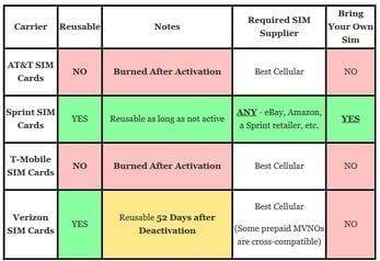 Best Cellular Reusability - Can You Reuse a SIM Card?