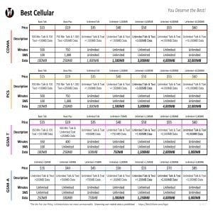 Cell Phone Plans Image / Prepaid Plans Graphic